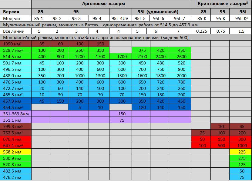 Таблица длин волн и мощности лазеров серии LEXEL 85/95